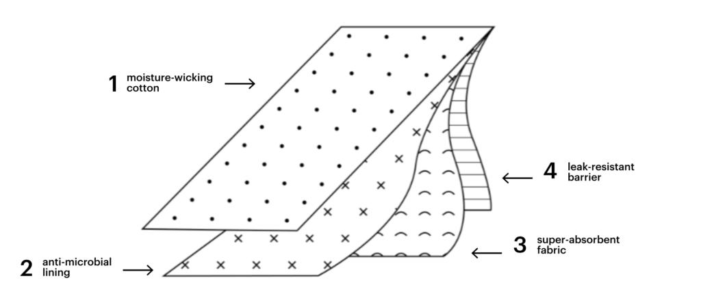 schéma culotte